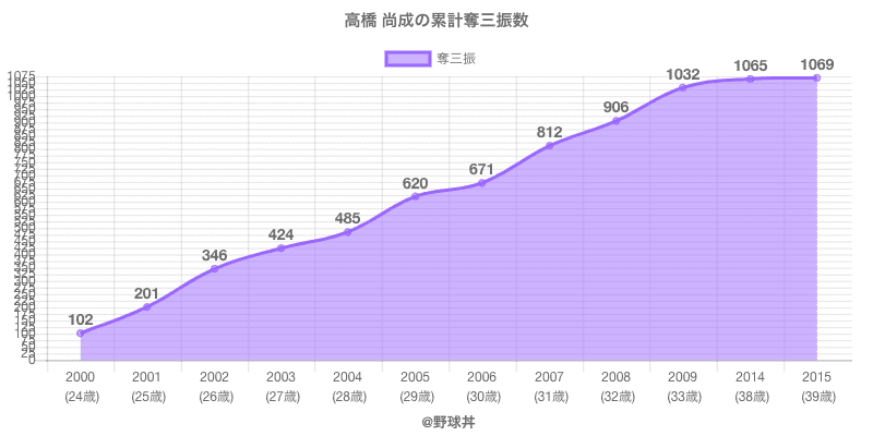#高橋 尚成の累計奪三振数