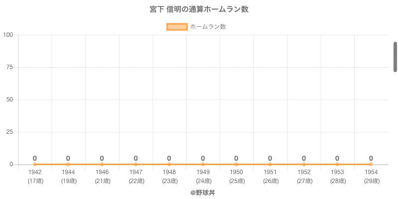 #宮下 信明の通算ホームラン数