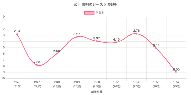 宮下 信明のシーズン防御率