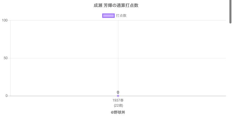 #成瀬 芳輝の通算打点数