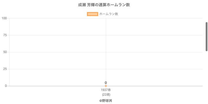 #成瀬 芳輝の通算ホームラン数