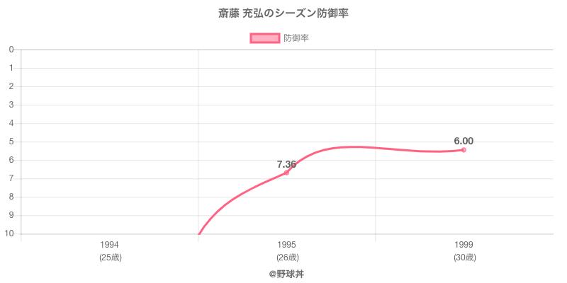斎藤 充弘のシーズン防御率