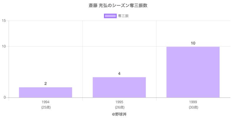 #斎藤 充弘のシーズン奪三振数