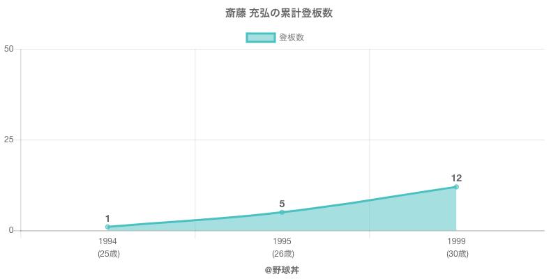 #斎藤 充弘の累計登板数