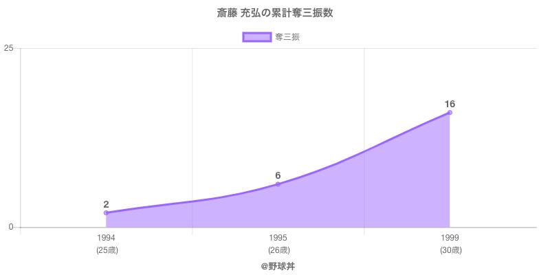 #斎藤 充弘の累計奪三振数