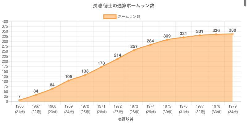 #長池 徳士の通算ホームラン数