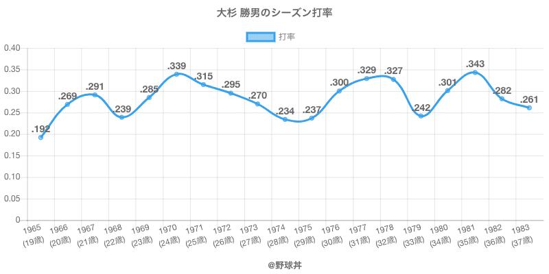 大杉 勝男のシーズン打率