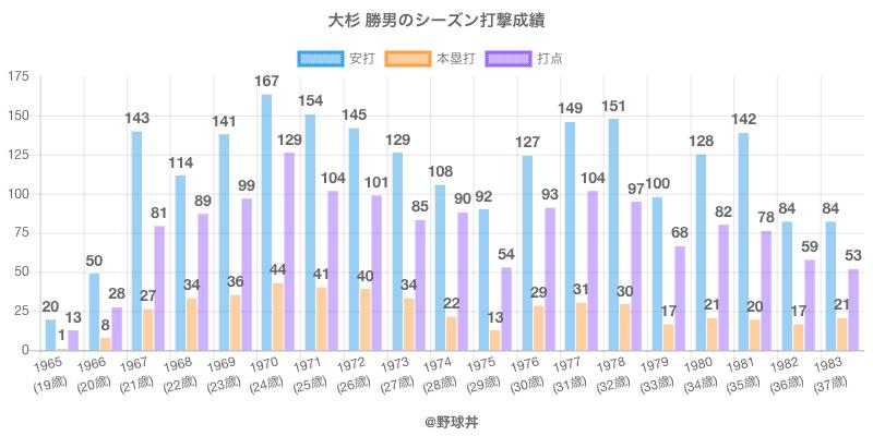 #大杉 勝男のシーズン打撃成績