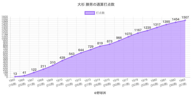 #大杉 勝男の通算打点数