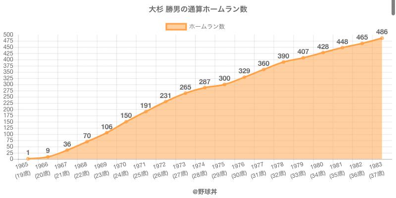 #大杉 勝男の通算ホームラン数