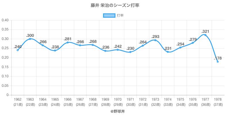 藤井 栄治のシーズン打率