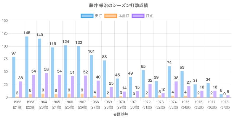 #藤井 栄治のシーズン打撃成績