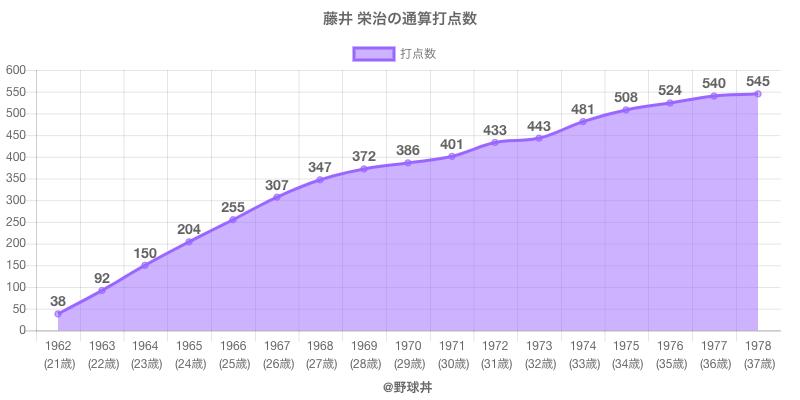 #藤井 栄治の通算打点数