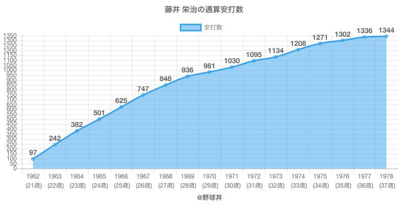 #藤井 栄治の通算安打数