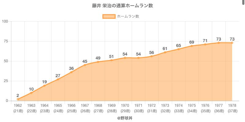 #藤井 栄治の通算ホームラン数