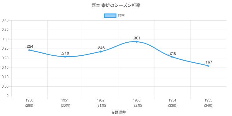 西本 幸雄のシーズン打率