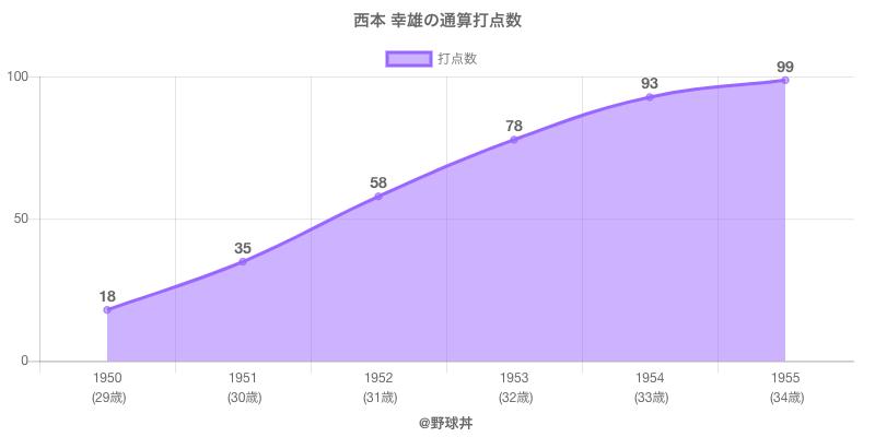 #西本 幸雄の通算打点数