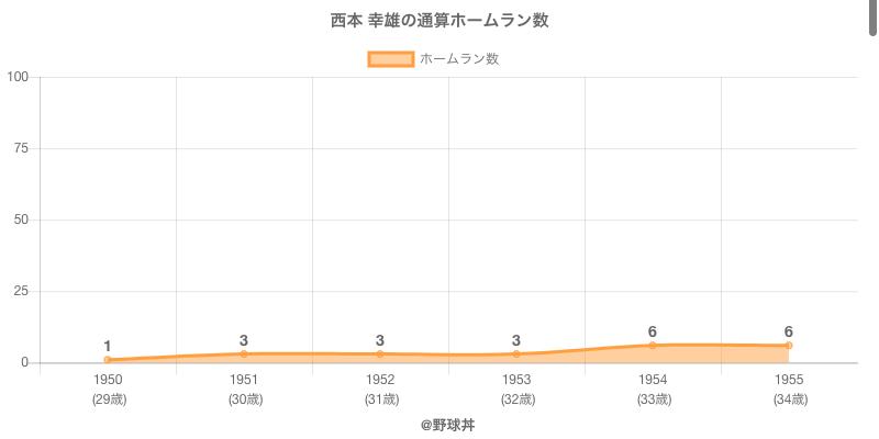 #西本 幸雄の通算ホームラン数