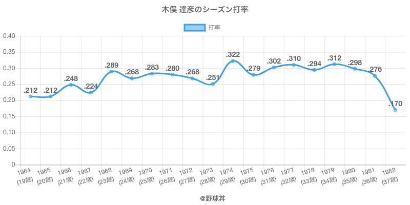 木俣 達彦のシーズン打率