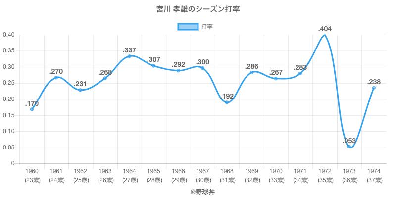 宮川 孝雄のシーズン打率