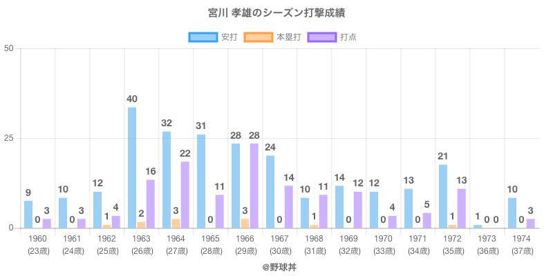 #宮川 孝雄のシーズン打撃成績