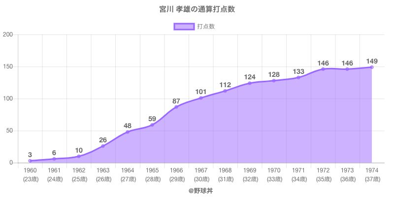 #宮川 孝雄の通算打点数