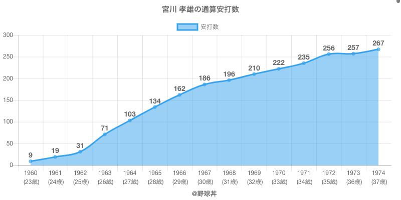 #宮川 孝雄の通算安打数