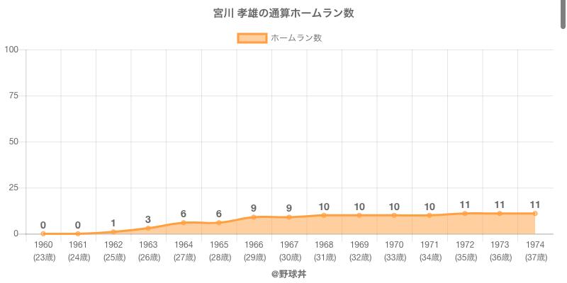 #宮川 孝雄の通算ホームラン数