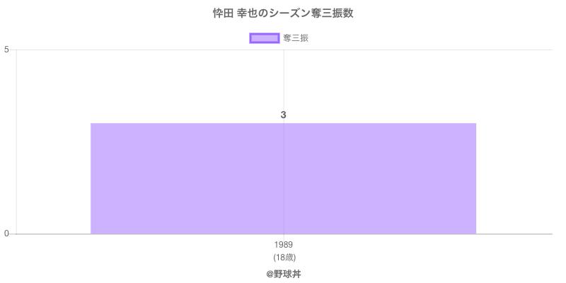 #忰田 幸也のシーズン奪三振数