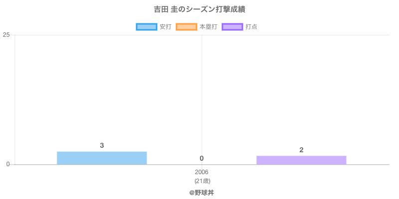 #吉田 圭のシーズン打撃成績