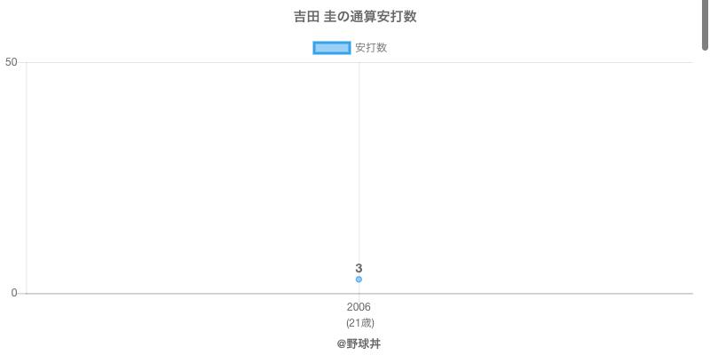 #吉田 圭の通算安打数