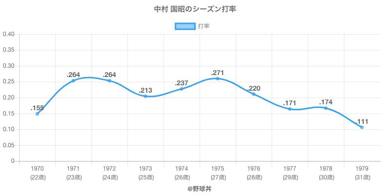 中村 国昭のシーズン打率