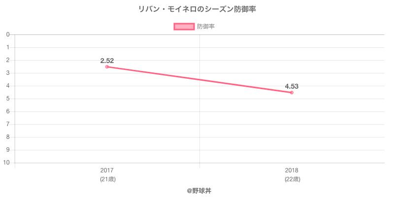 リバン・モイネロのシーズン防御率