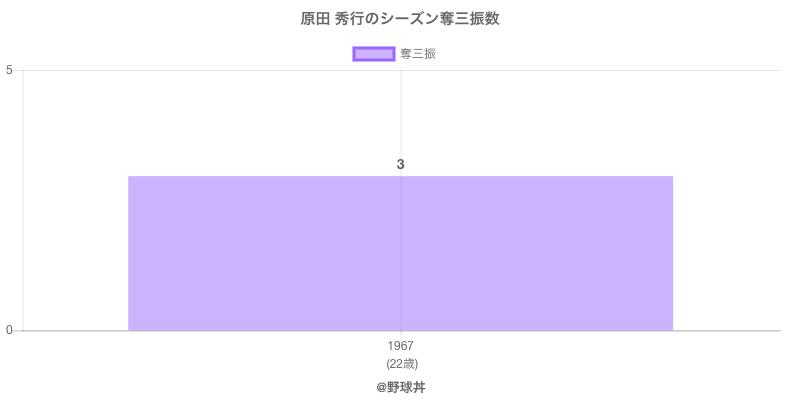 #原田 秀行のシーズン奪三振数