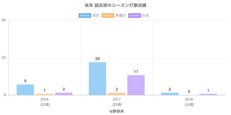 #坂本 誠志郎のシーズン打撃成績