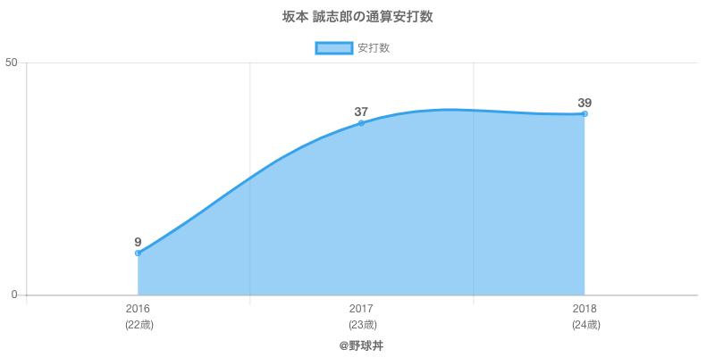 #坂本 誠志郎の通算安打数