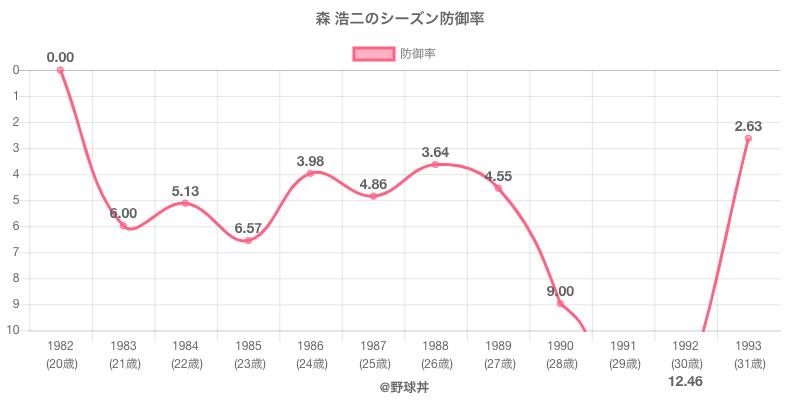 森 浩二のシーズン防御率
