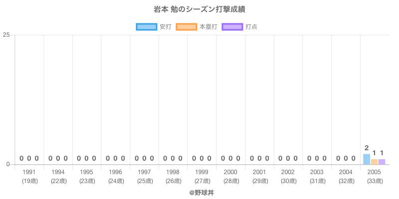 #岩本 勉のシーズン打撃成績