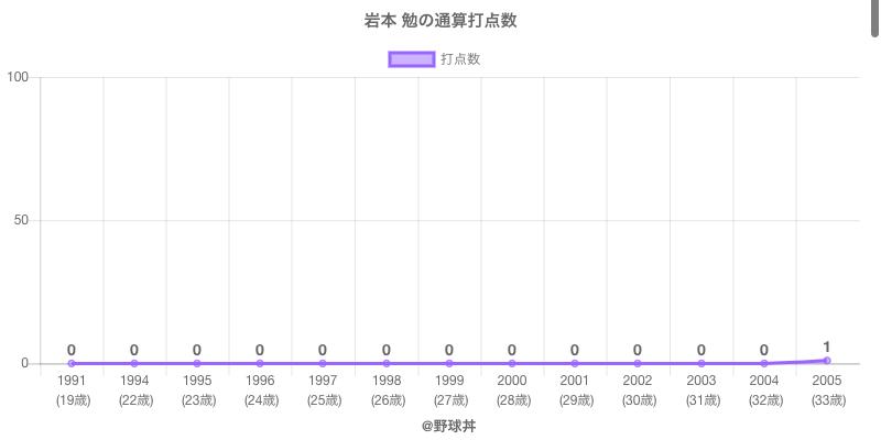 #岩本 勉の通算打点数