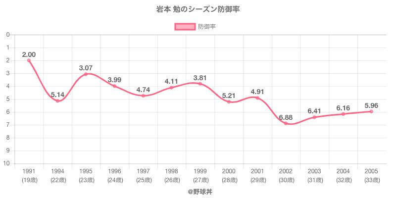 岩本 勉のシーズン防御率