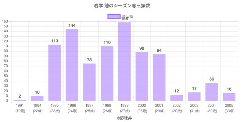#岩本 勉のシーズン奪三振数