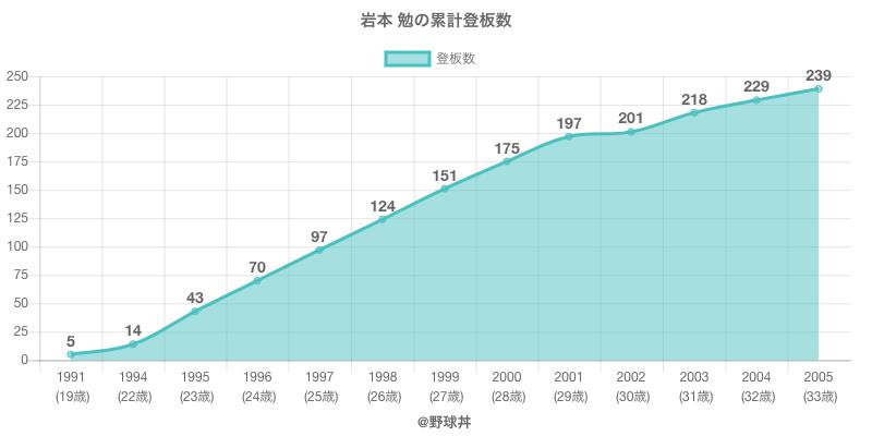 #岩本 勉の累計登板数