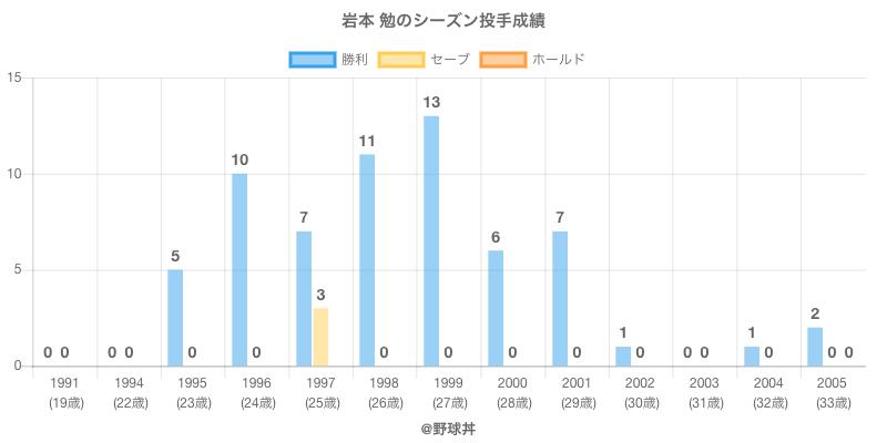 #岩本 勉のシーズン投手成績