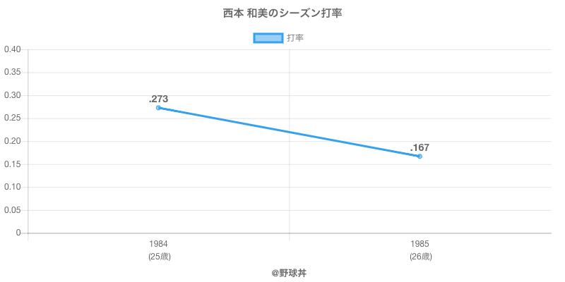 西本 和美のシーズン打率