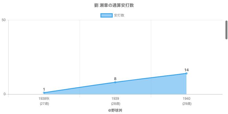 #劉 瀬章の通算安打数