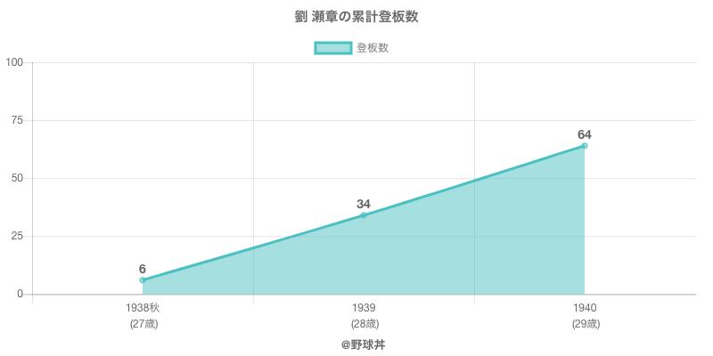 #劉 瀬章の累計登板数