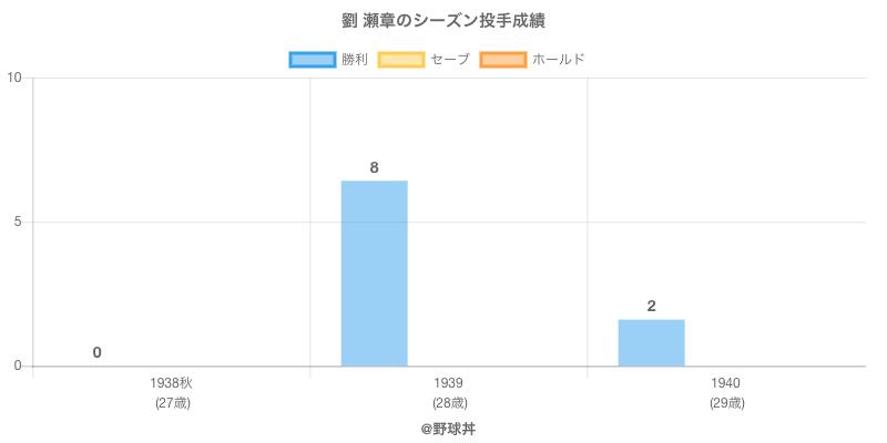 #劉 瀬章のシーズン投手成績