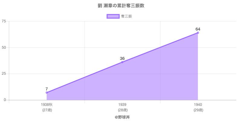 #劉 瀬章の累計奪三振数