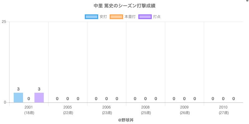 #中里 篤史のシーズン打撃成績
