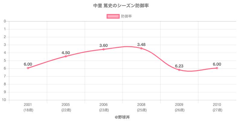 中里 篤史のシーズン防御率